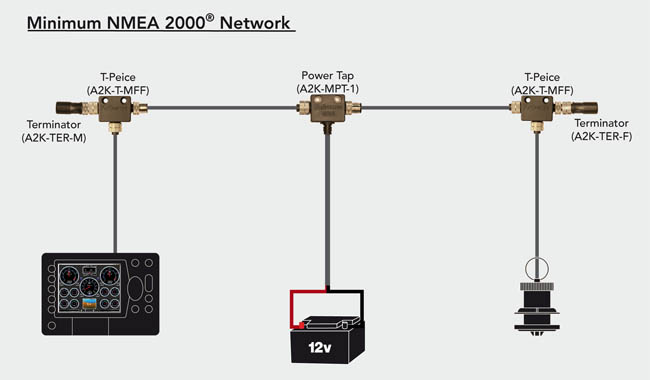 bare minimum NMEA2000 network