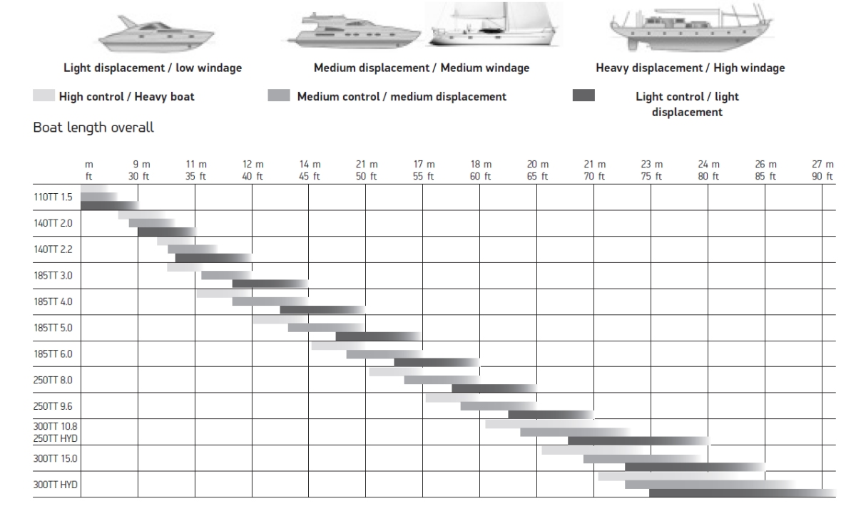 lewmar bow thruster sizing chart